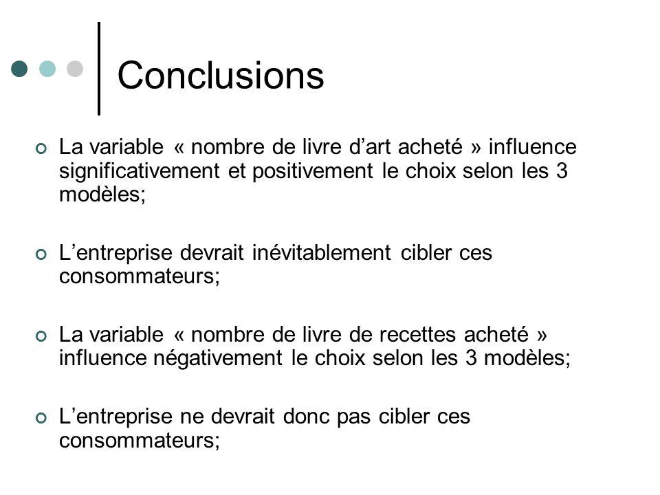 ConclusionsLa variable « nombre de livre d'art acheté » influence significativement et positivement le choix selon les 3 modèles;