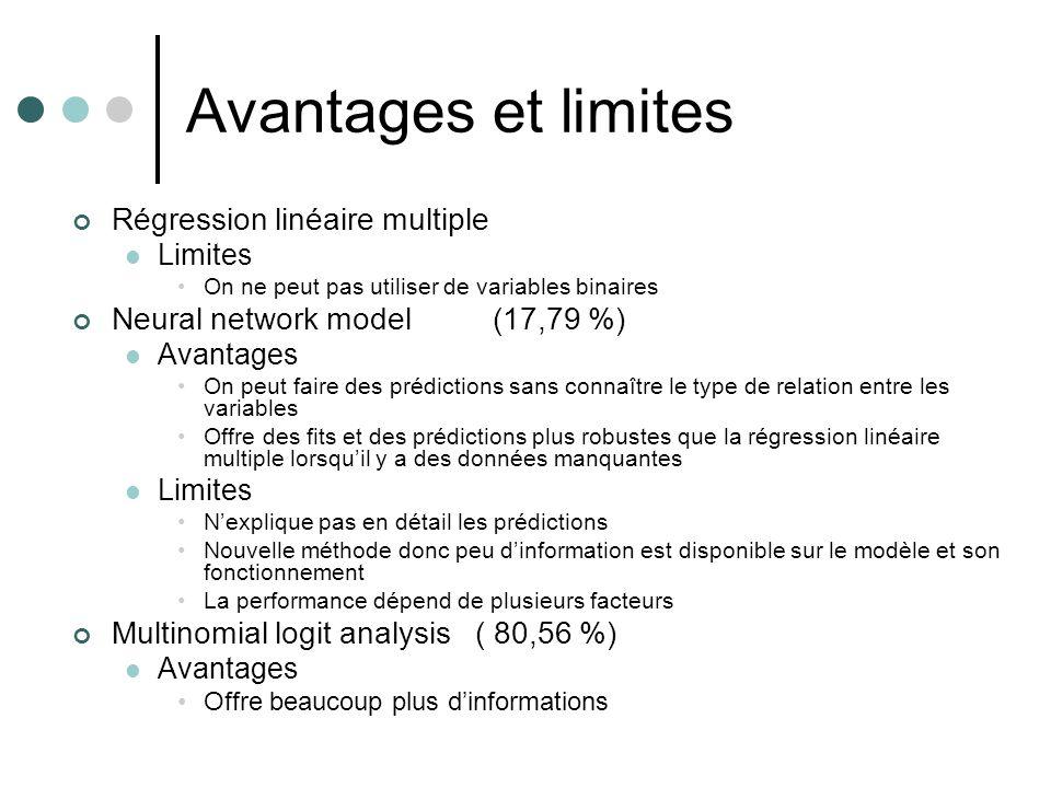 Avantages et limites Régression linéaire multiple