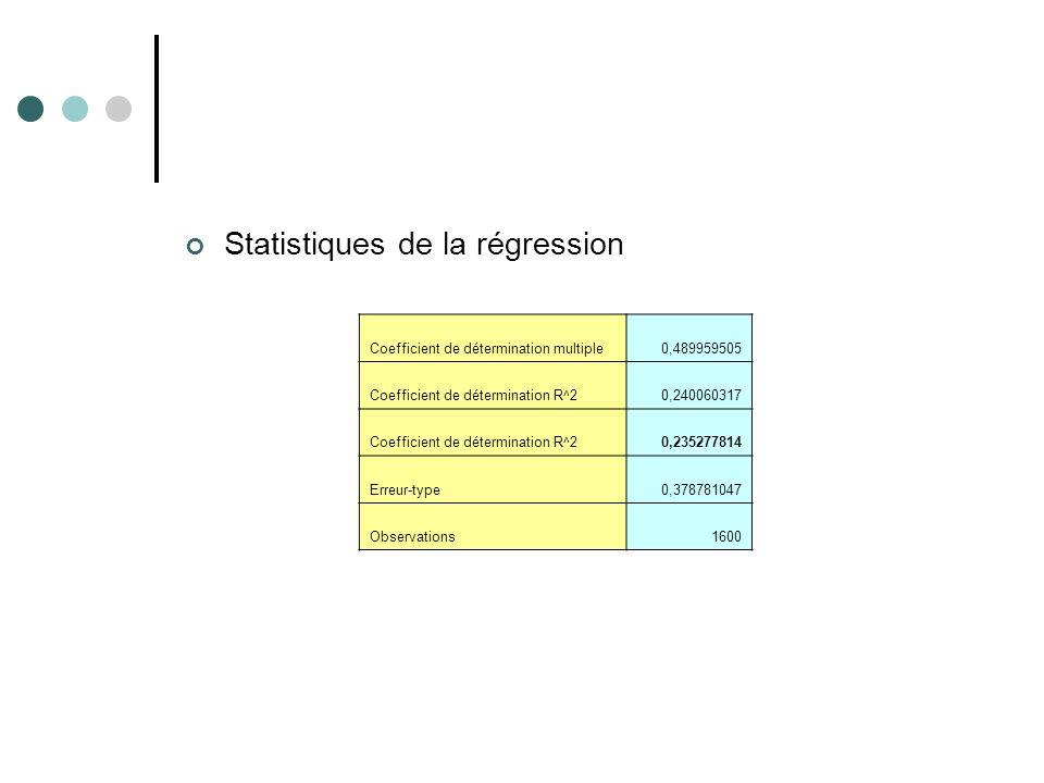 Statistiques de la régression