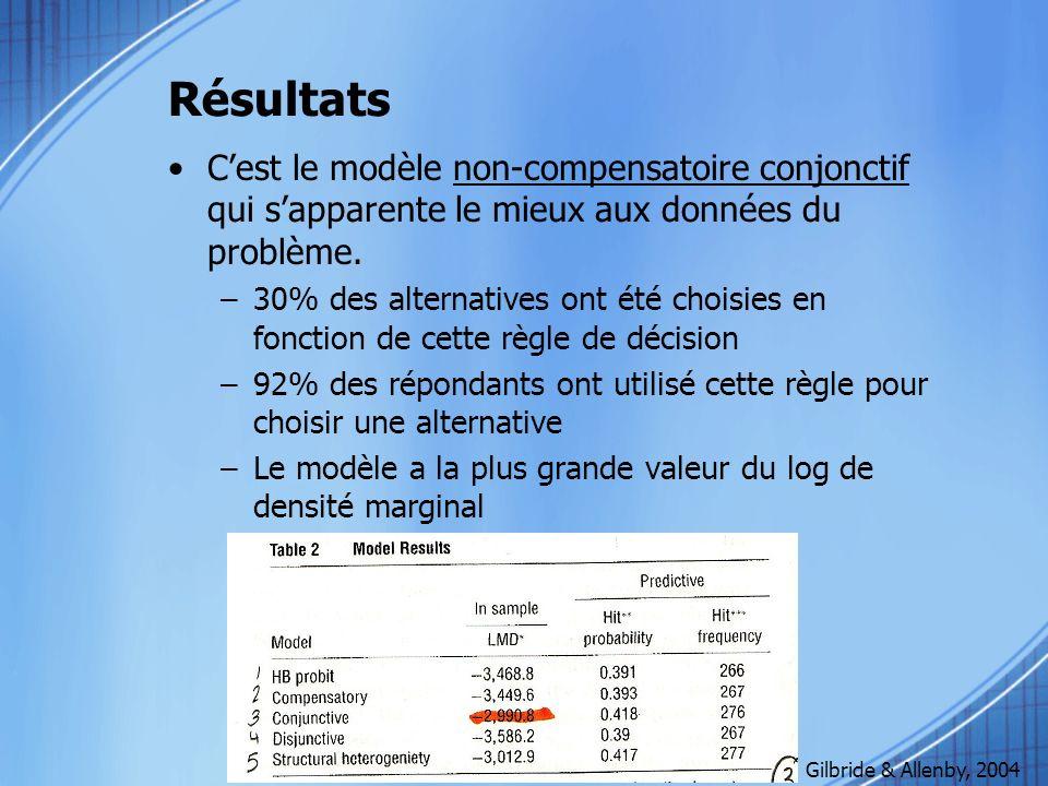 Résultats C'est le modèle non-compensatoire conjonctif qui s'apparente le mieux aux données du problème.