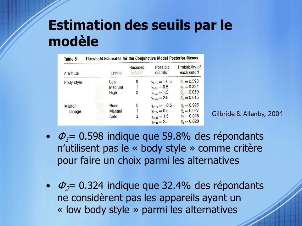 Estimation des seuils par le modèle