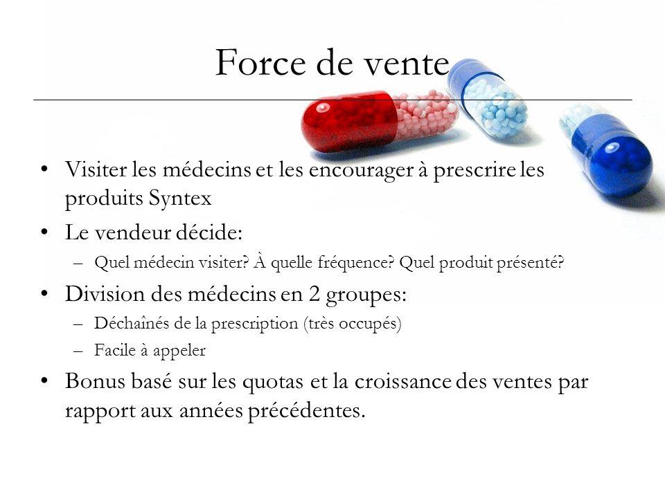 Force de venteVisiter les médecins et les encourager à prescrire les produits Syntex. Le vendeur décide: