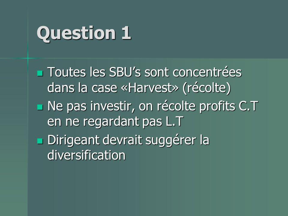 Question 1 Toutes les SBU's sont concentrées dans la case «Harvest» (récolte) Ne pas investir, on récolte profits C.T en ne regardant pas L.T.