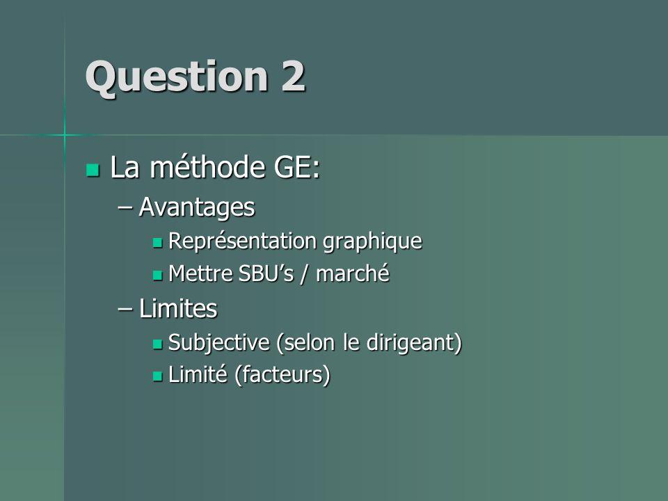 Question 2 La méthode GE: Avantages Limites Représentation graphique