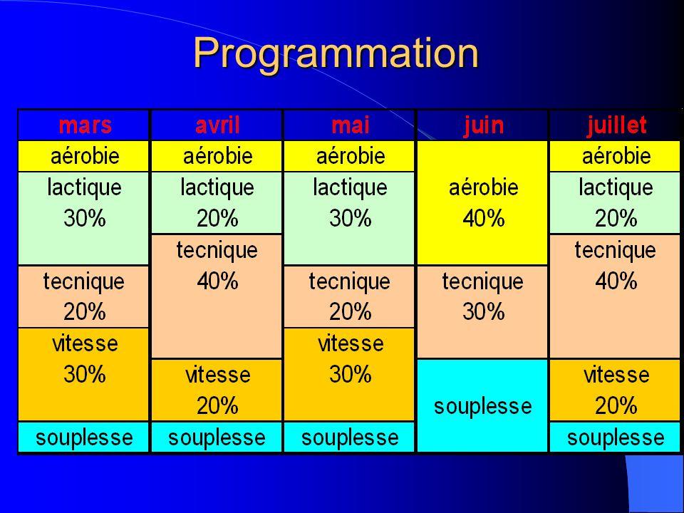 Programmation Pourcentage de travail calculé sans le mois de juin qui n'est pas significatif. Aérobie, 10% travail d'entretien et de récupération.