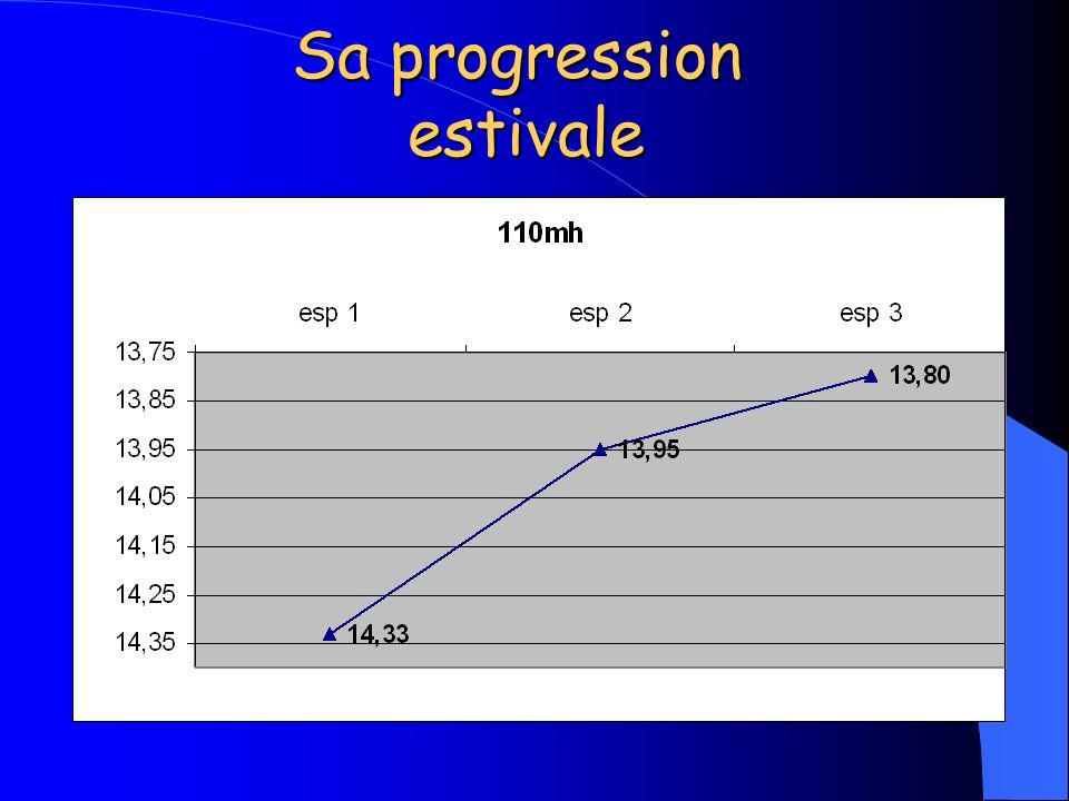 Sa progression estivale