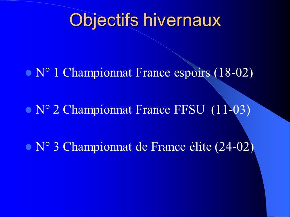 Objectifs hivernaux N° 1 Championnat France espoirs (18-02)