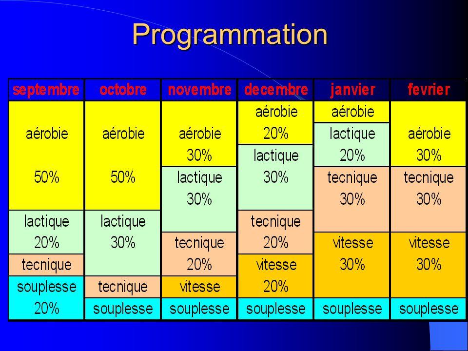 ProgrammationAérobie 33%, objectifs: puissance PMA, (surtout en début de saison) et récupération.