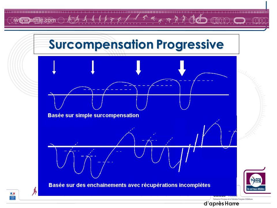 Surcompensation Progressive
