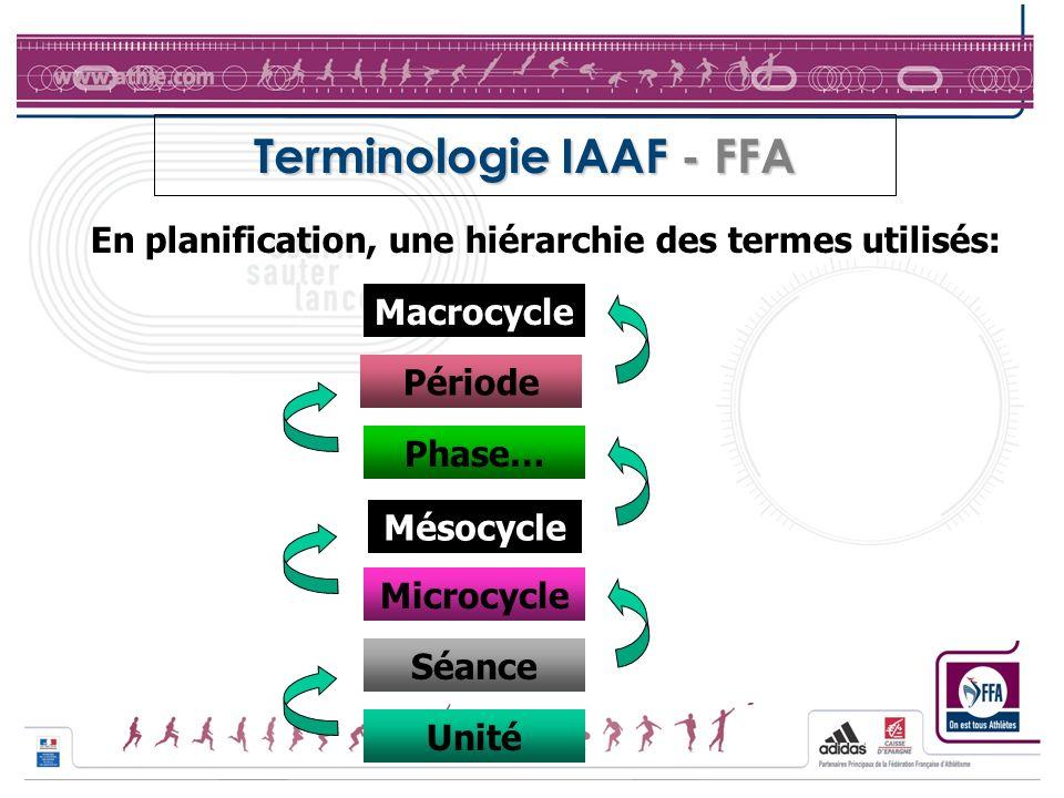 Terminologie IAAF - FFA
