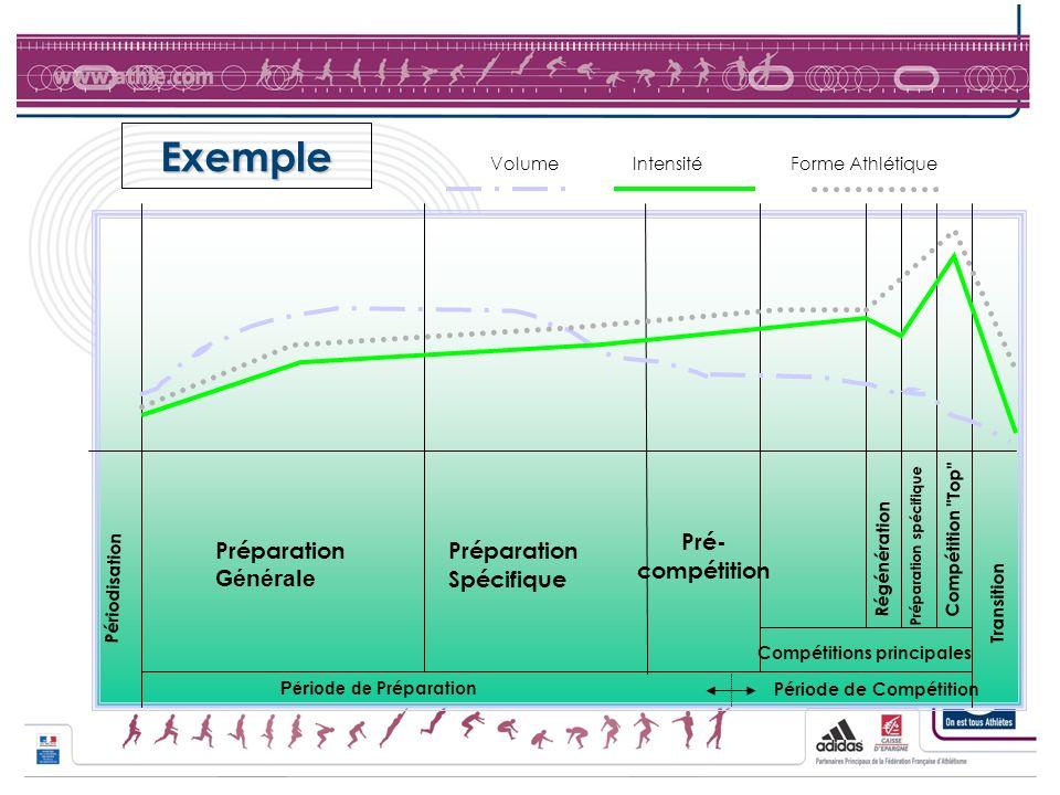 Exemple Pré- compétition Préparation Générale Préparation Spécifique