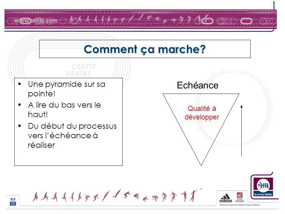 Comment ça marche Echéance Une pyramide sur sa pointe!