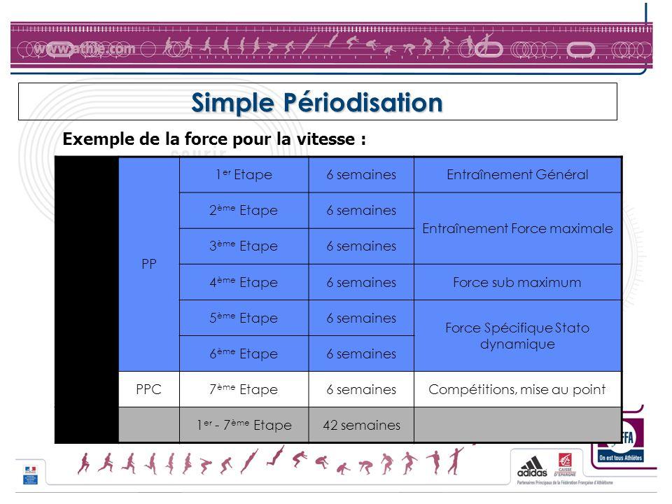 Simple Périodisation Exemple de la force pour la vitesse : MAC PP