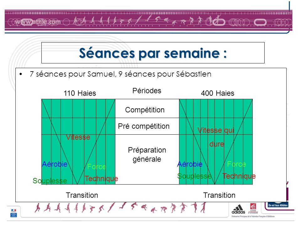Séances par semaine : 7 séances pour Samuel, 9 séances pour Sébastien