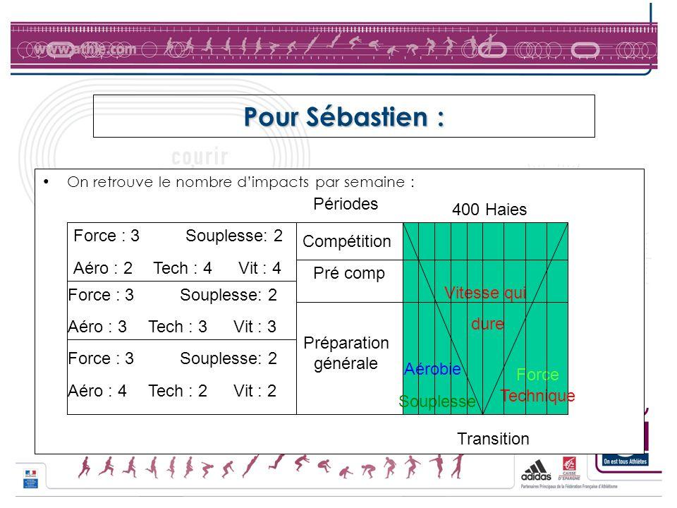 Pour Sébastien : Périodes 400 Haies Force : 3 Souplesse: 2 Vitesse qui