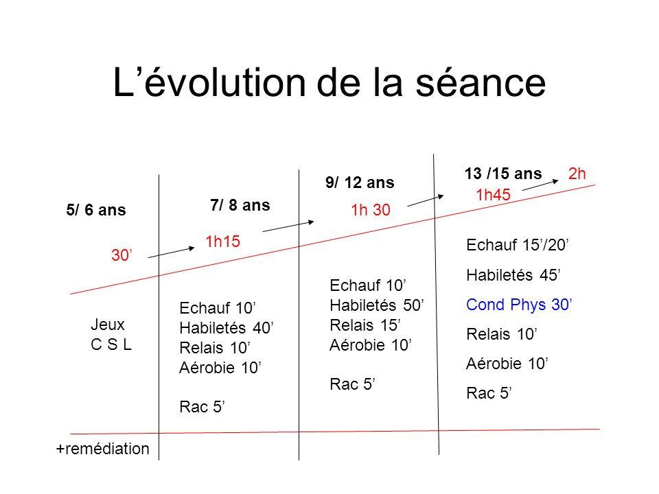 L'évolution de la séance