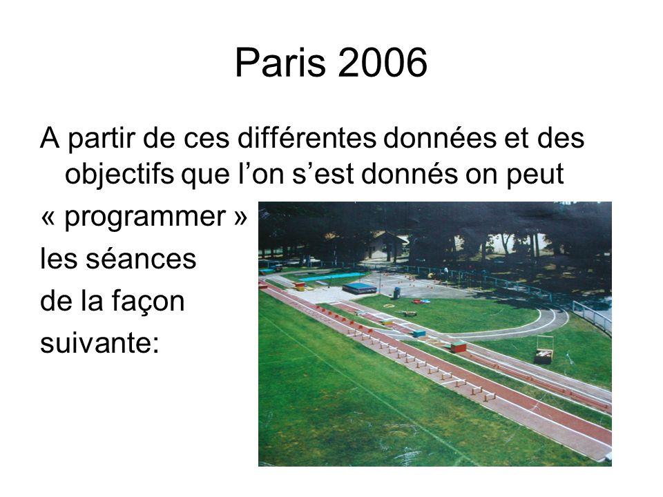 Paris 2006 A partir de ces différentes données et des objectifs que l'on s'est donnés on peut. « programmer »