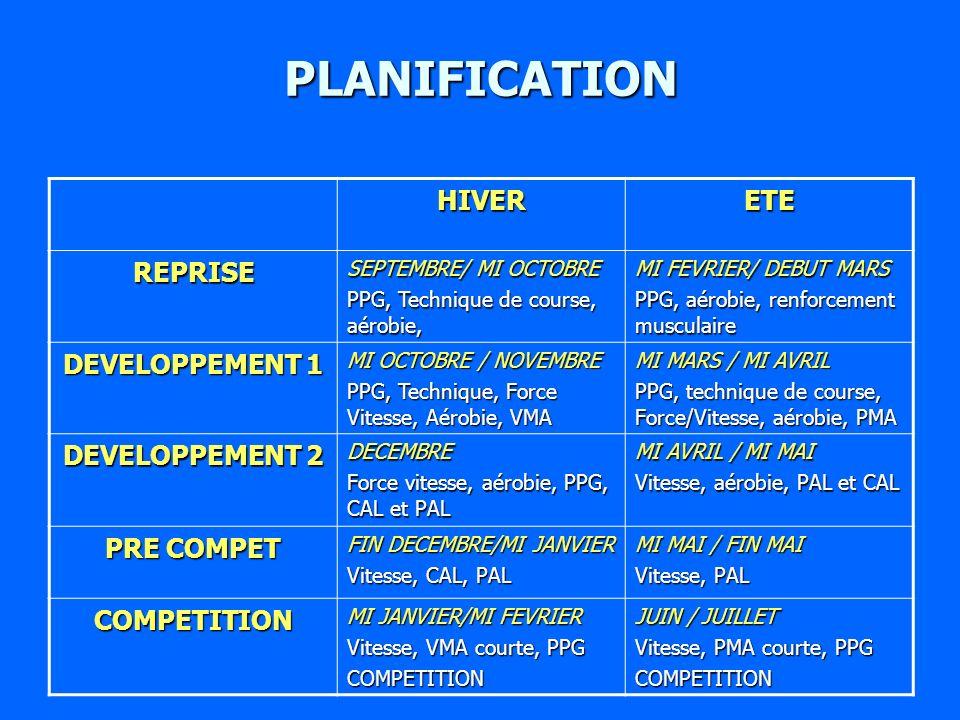 PLANIFICATION HIVER ETE REPRISE DEVELOPPEMENT 1 DEVELOPPEMENT 2