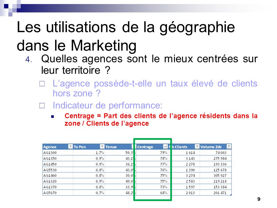 Les utilisations de la géographie dans le Marketing