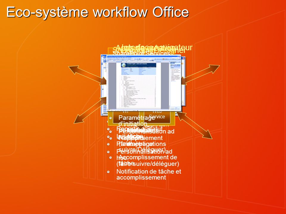 Eco-système workflow Office
