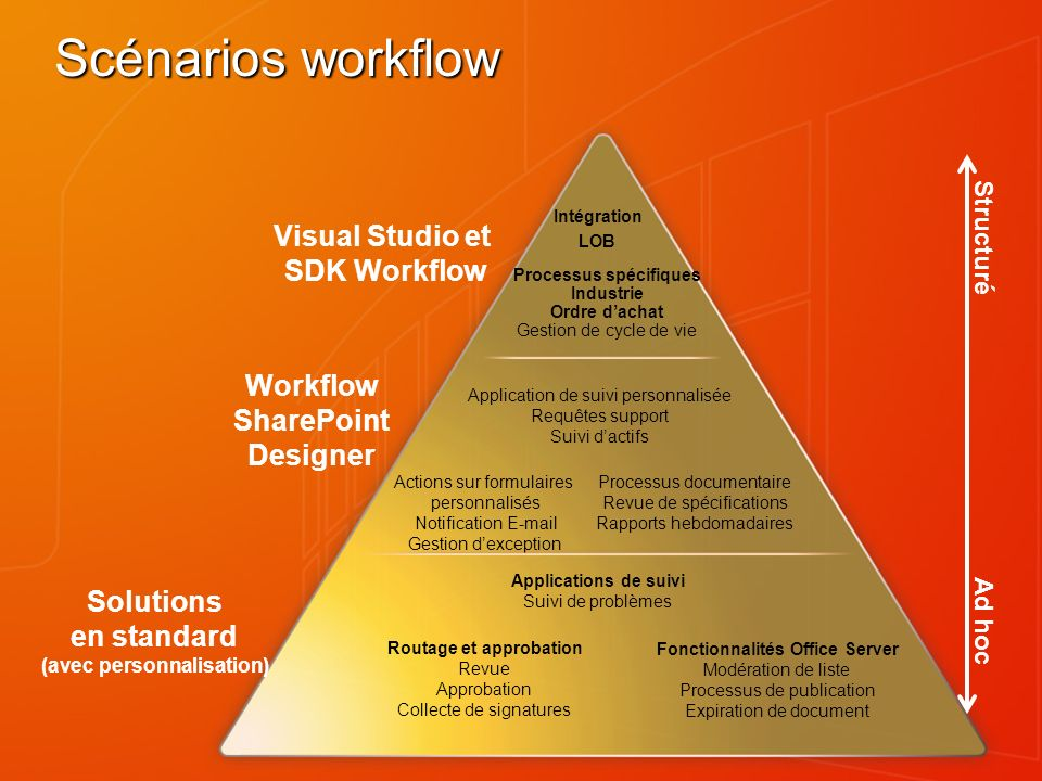 Scénarios workflow Visual Studio et SDK Workflow Workflow