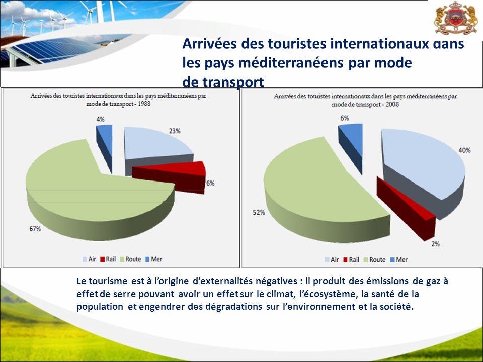 Arrivées des touristes internationaux dans les pays méditerranéens par mode