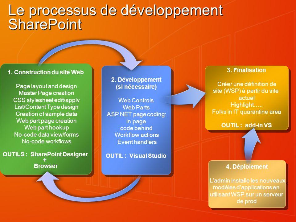 Le processus de développement SharePoint