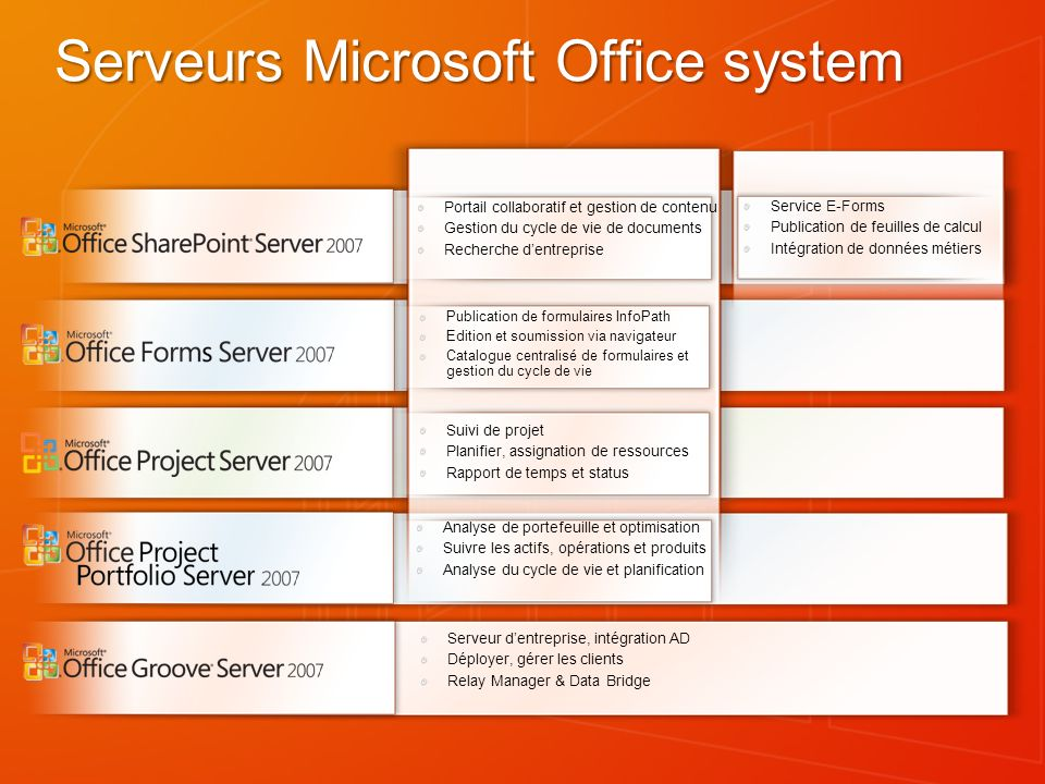 Serveurs Microsoft Office system
