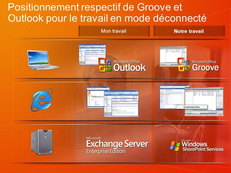 Positionnement respectif de Groove et Outlook pour le travail en mode déconnecté