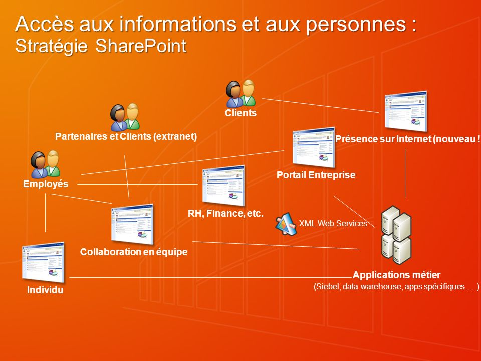 Accès aux informations et aux personnes : Stratégie SharePoint