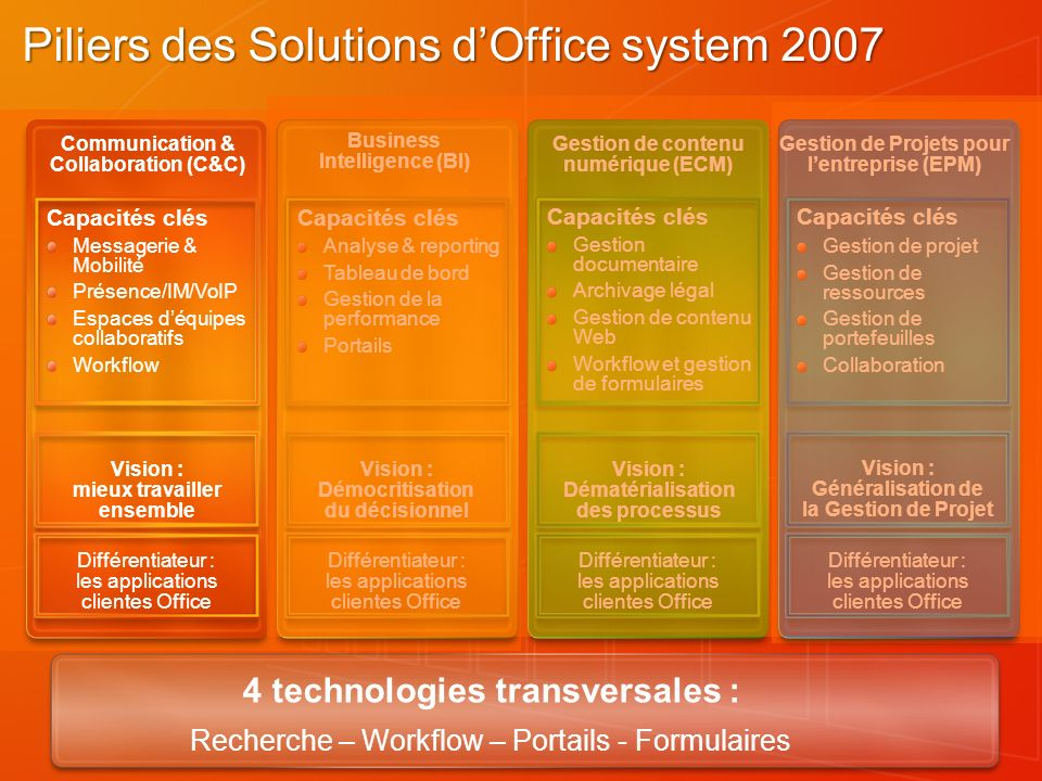 Piliers des Solutions d'Office system 2007