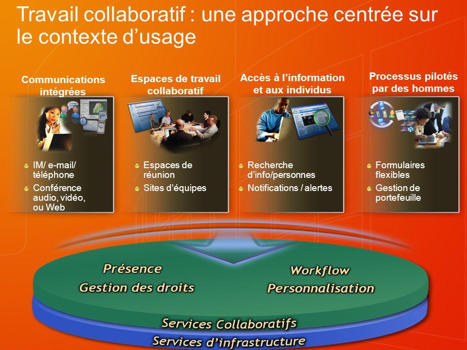 Travail collaboratif : une approche centrée sur le contexte d'usage