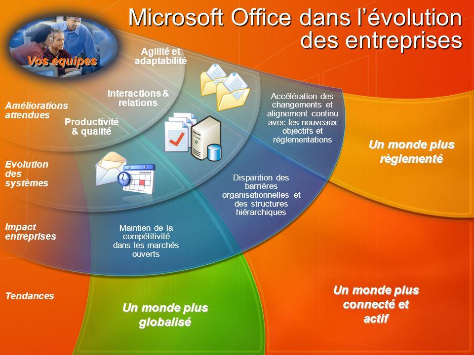 Microsoft Office dans l'évolution des entreprises