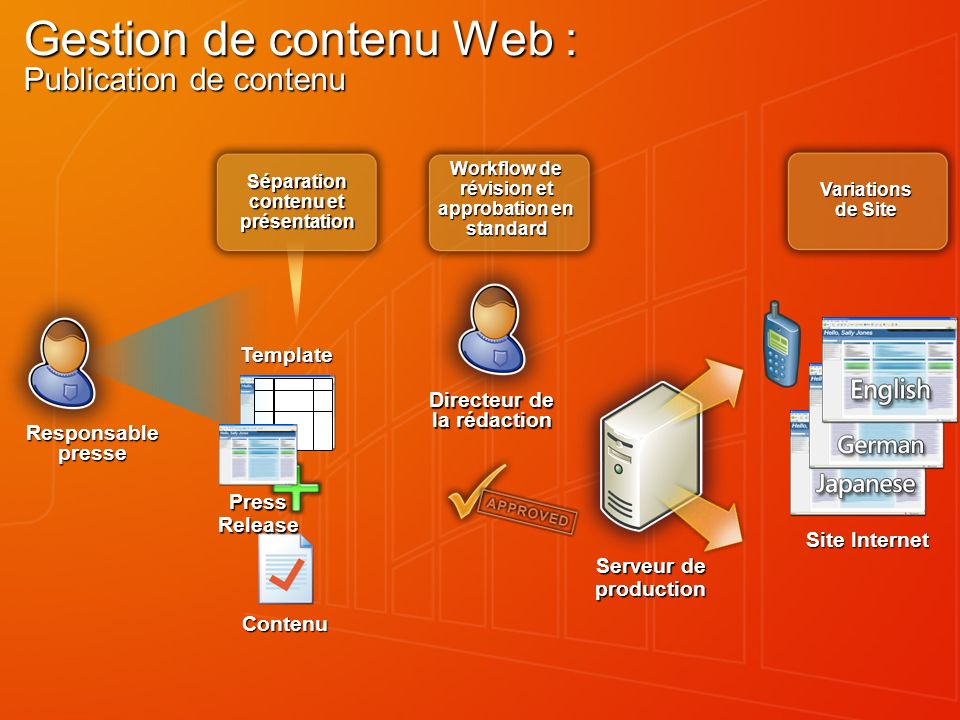 Gestion de contenu Web : Publication de contenu