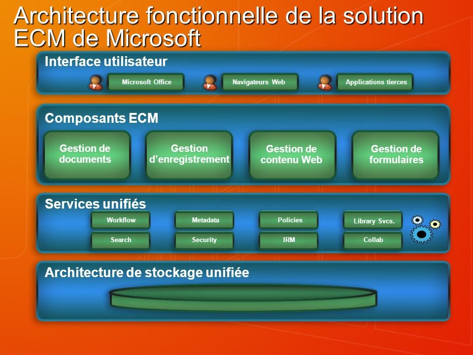 Architecture fonctionnelle de la solution ECM de Microsoft