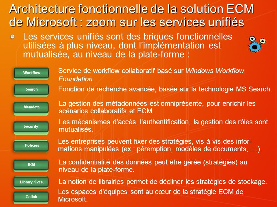 Architecture fonctionnelle de la solution ECM de Microsoft : zoom sur les services unifiés