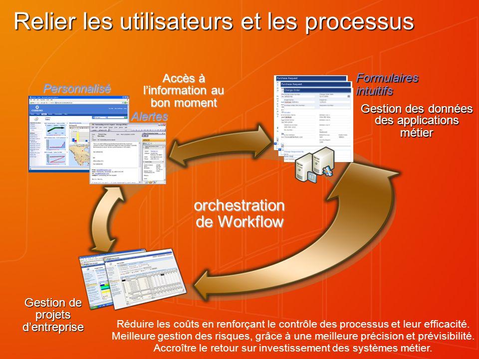 Relier les utilisateurs et les processus