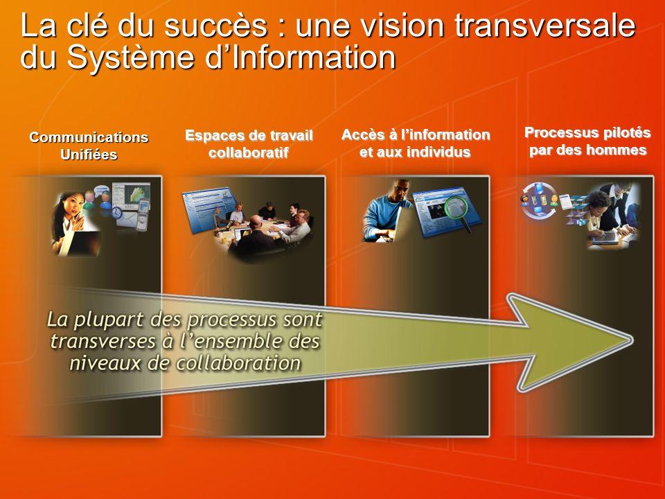 La clé du succès : une vision transversale du Système d'Information