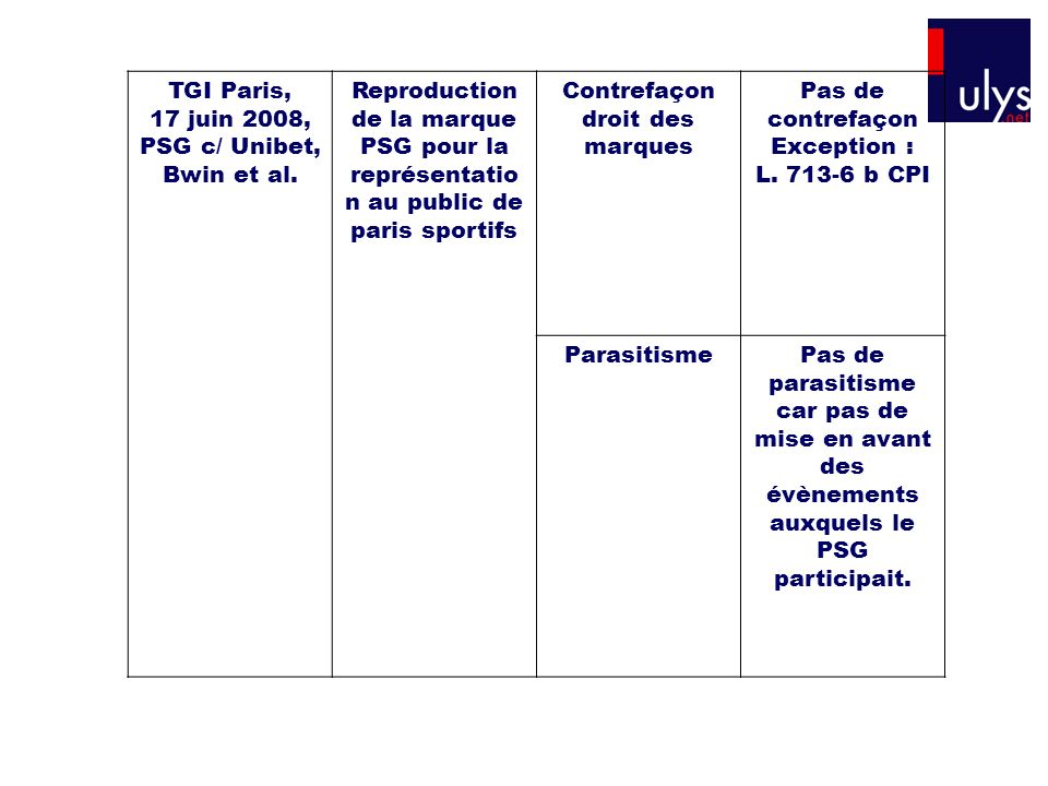 TGI Paris, 17 juin 2008, PSG c/ Unibet, Bwin et al.