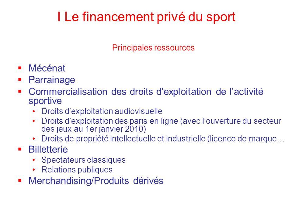 I Le financement privé du sport