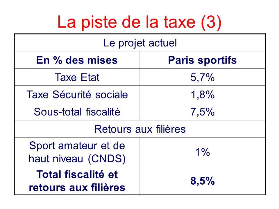 Total fiscalité et retours aux filières