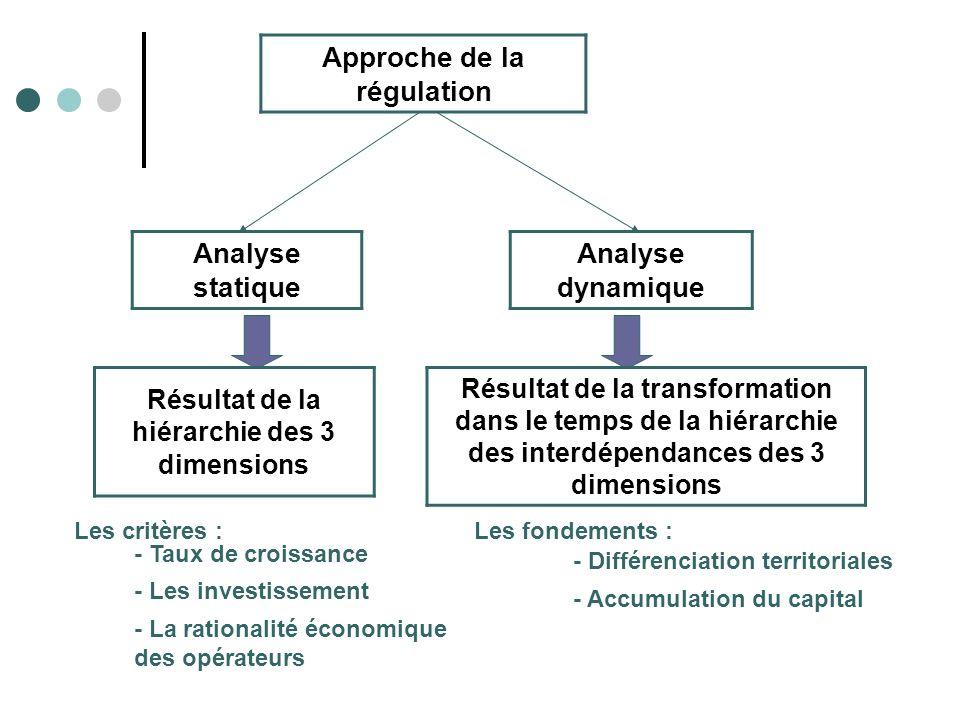 Approche de la régulation Résultat de la hiérarchie des 3 dimensions