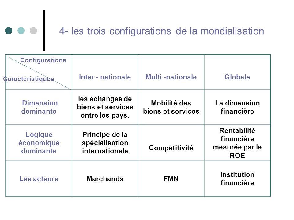 4- les trois configurations de la mondialisation
