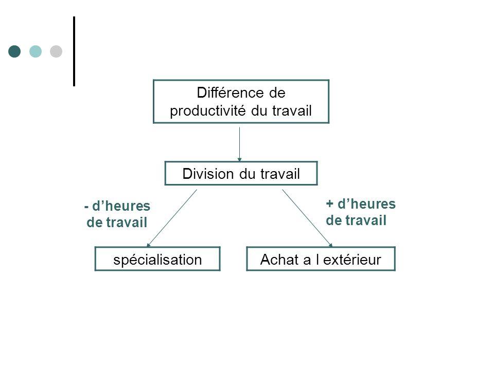 Différence de productivité du travail
