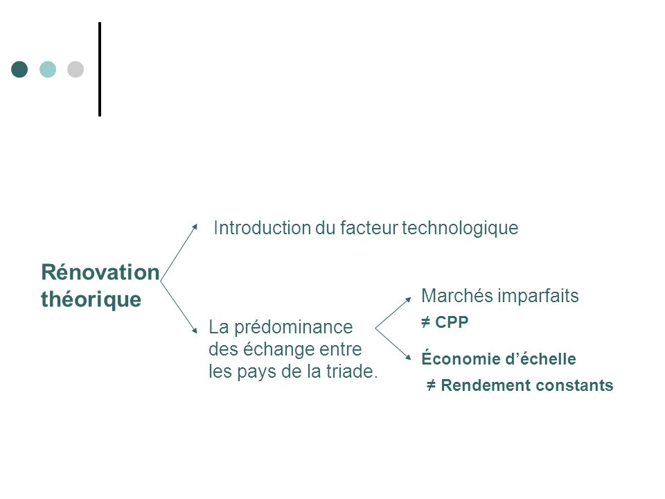 Rénovation théorique Introduction du facteur technologique