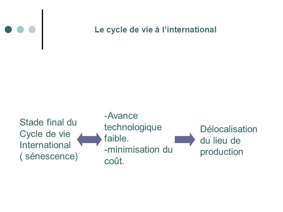 Le cycle de vie à l'international