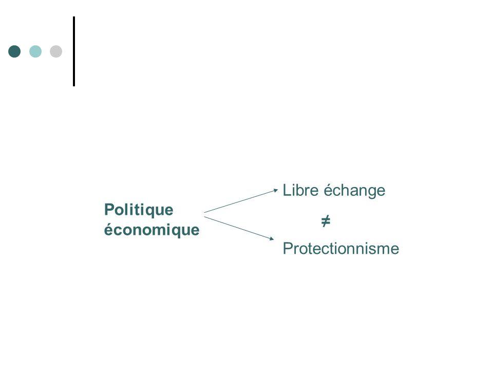 Libre échange Politique économique ≠ Protectionnisme