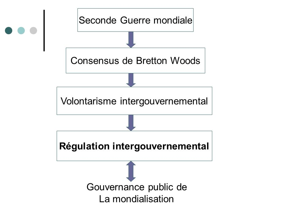 Régulation intergouvernemental