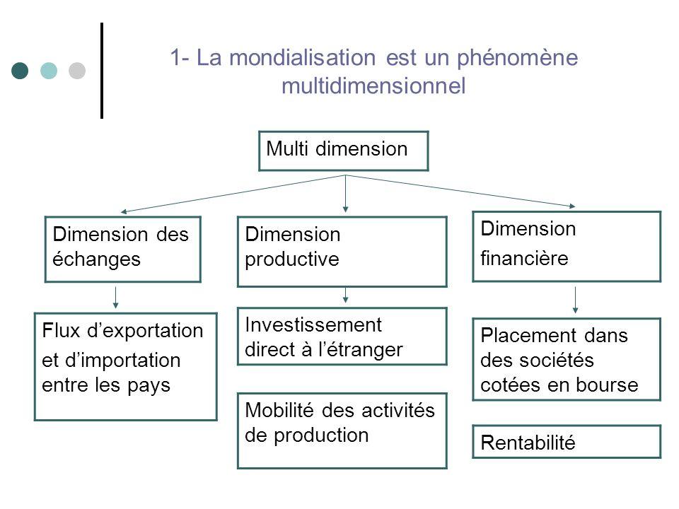 1- La mondialisation est un phénomène multidimensionnel