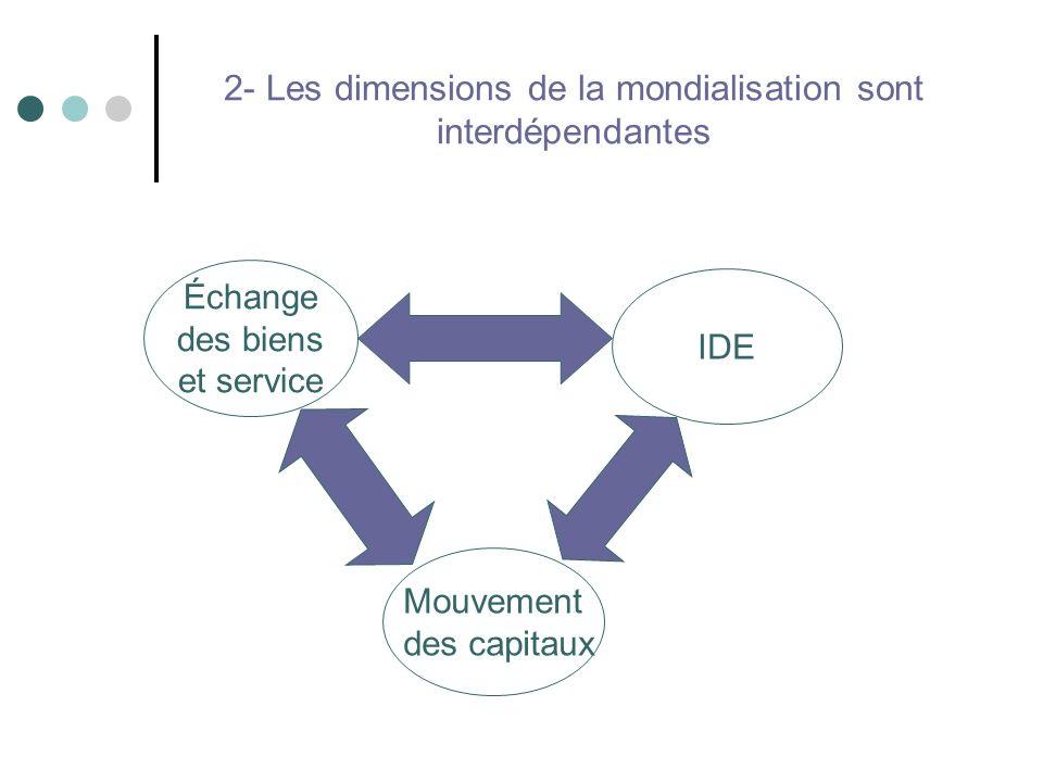 2- Les dimensions de la mondialisation sont interdépendantes